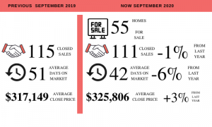 Clermont Real Estate Update for Sept 2020