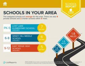 Schools near Crestview Clermont Fl