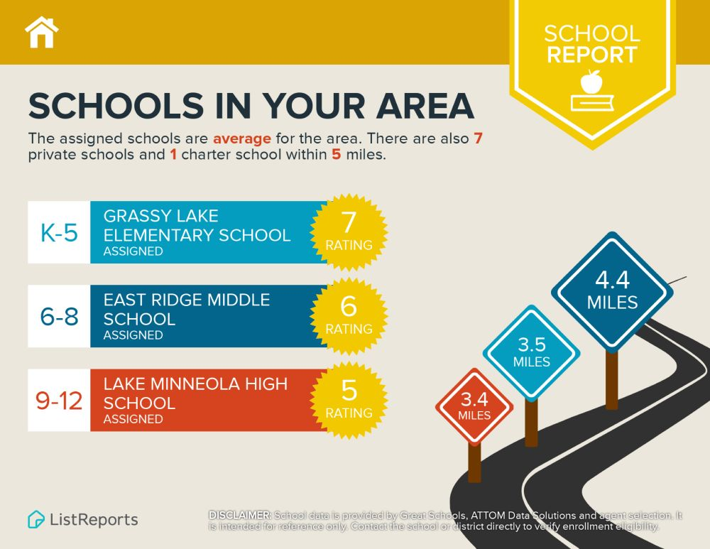 Schools neat Esplanade at Highland Ranch
